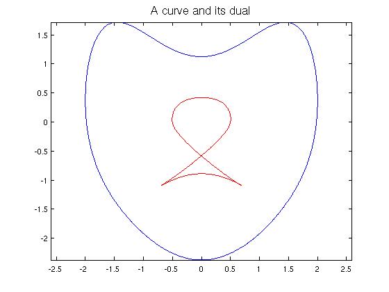 Dualcurves_03