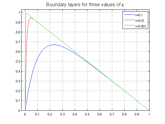 Boundary layer for advection-diffusion equation