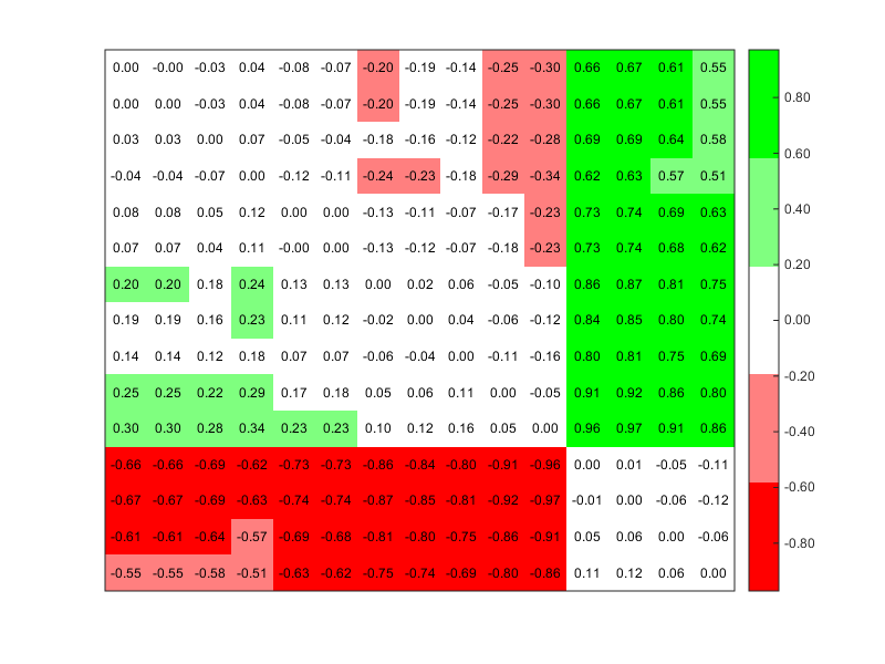Customizable Heat Maps - File Exchange - MATLAB Central