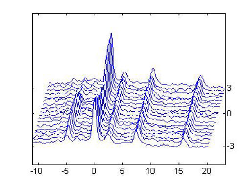 Stacked plot file exchange matlab central image thumbnail ccuart Gallery