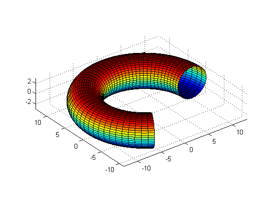 Drawing Smooth Lines Matlab : Graphics examples