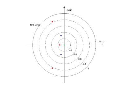 Pole zero plot file exchange matlab central pole zero plot ccuart Choice Image