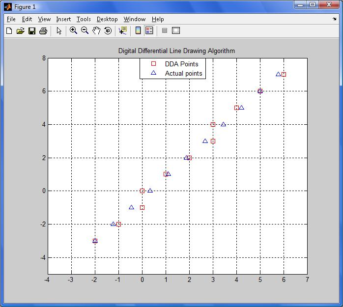 Dda Line Drawing Algorithm Matlab : Line drawing by dda file exchange matlab central