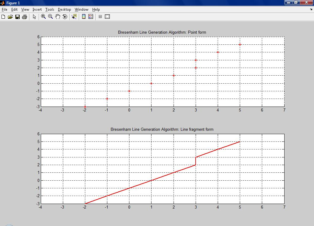 Bresenham Line Drawing Algorithm For Positive Slope : Bresenham line generation file exchange matlab central