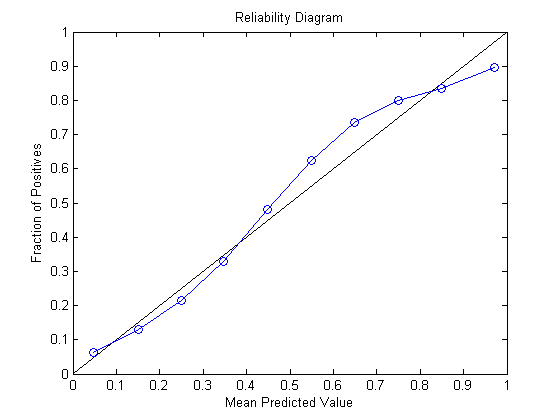 reliability diagram for calibration of two