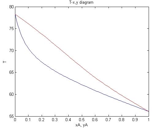 T-x Y Diagram - File Exchange