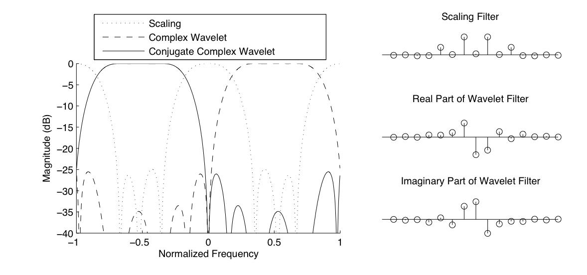 Non-Redundant Shift-Invariant Complex Wavelet Transform