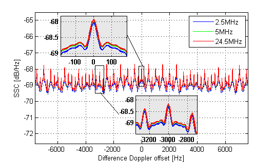 Downsampling data for faster plotting file exchange pick of the on figure magnifier ccuart Gallery