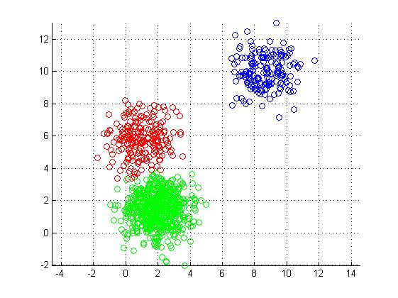 Kmeans clustering example