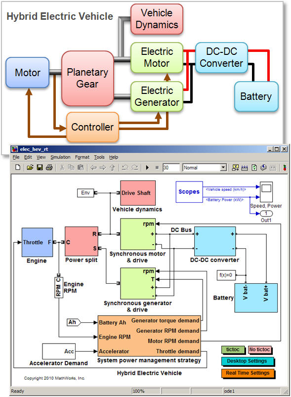 Real Time Simulation Of A Hybrid Electric Vehicle File