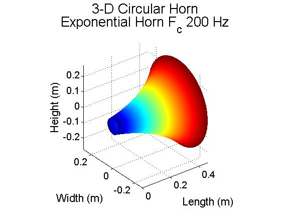 Simple acoustic horn design for amplification - File