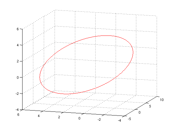 how to draw a circle in matlab