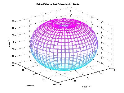 3-D Radiation Pattern of Dipole Antenna - File Exchange