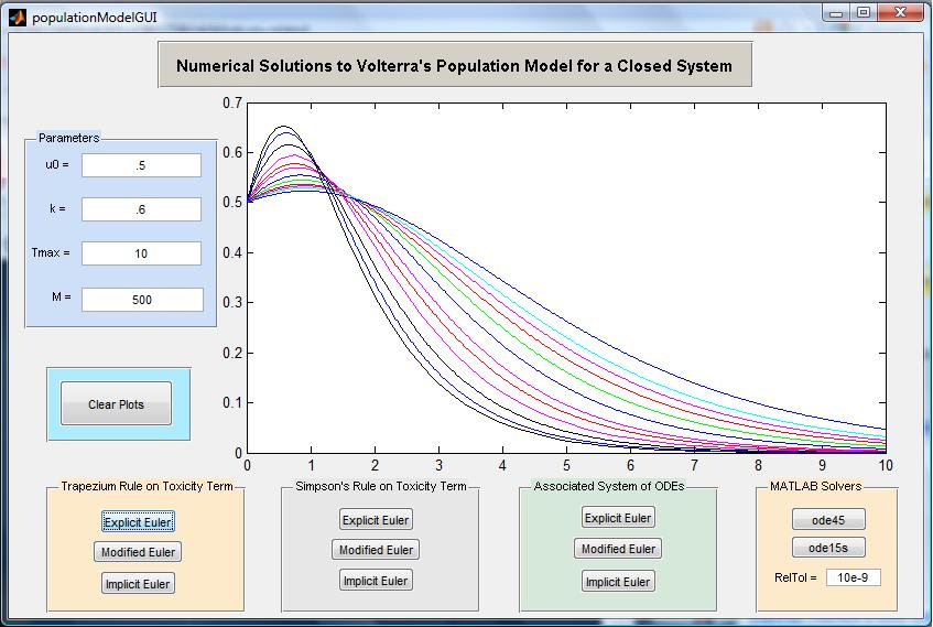 Numerical Approximations to Volterra's Population Model