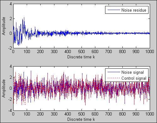 Active noise control system using FxLMS algorithm - File