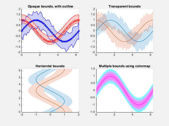 Boundedline M File Exchange Matlab Central