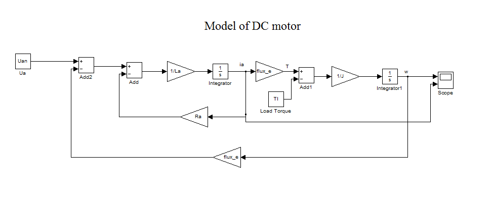 Model Of Seperately Excited Dc Motor File Exchange