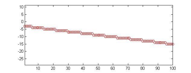 Line Drawing Algorithm Using Matlab : Bresenham line drawing algorithm in matlab