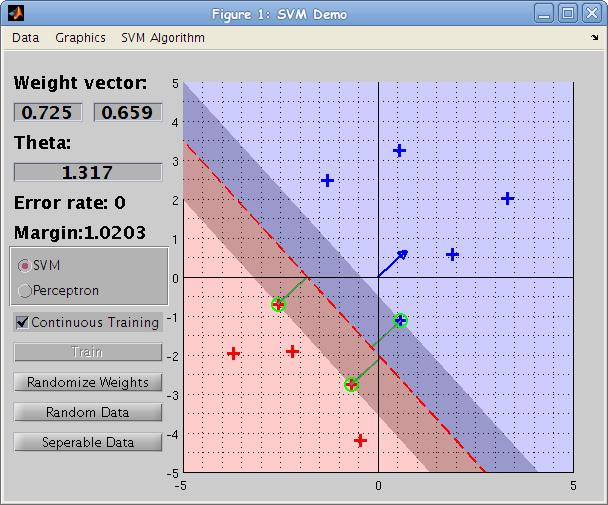 support vector machine matlab code