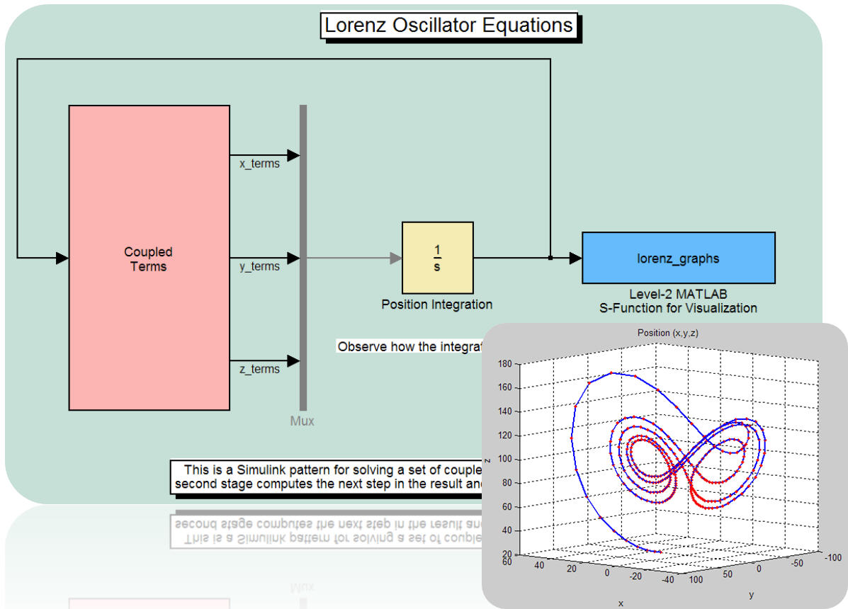 Solution of Differential Equations with MATLAB & Simulink: Lorenz