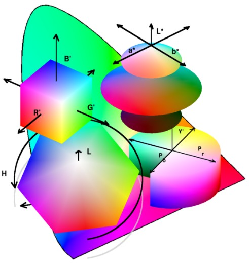 Colorspace Transformations - File Exchange - MATLAB Central