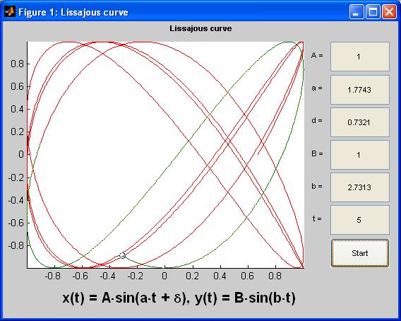 Drawing Lines Matlab : Lissajous curve file exchange matlab central