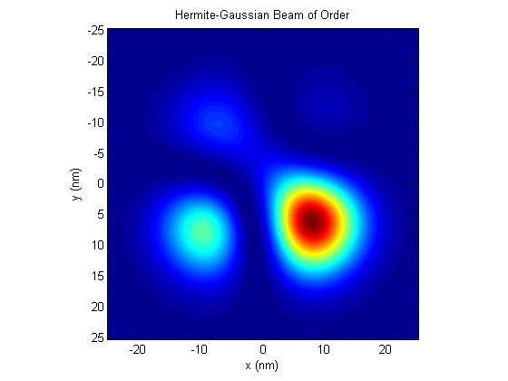 Plot Hermite Gaussian Beams - File Exchange - MATLAB Central