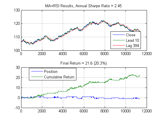 Algorithmic Trading with MATLAB®: Moving Average and RSI