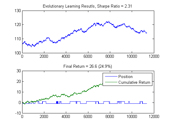 Algorithmic trading strategies with matlab examples
