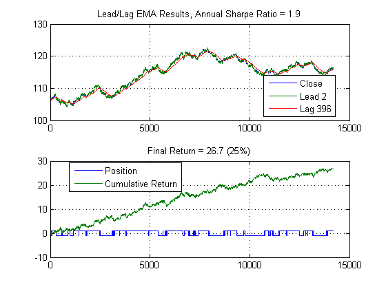 Matlab trading system code
