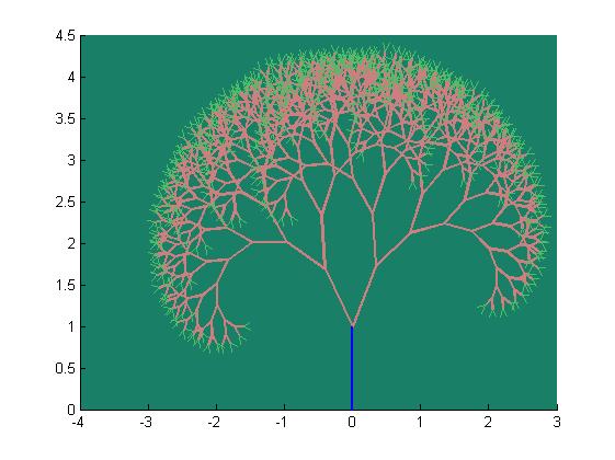 Generation of 2D fractal trees - File Exchange - MATLAB Central