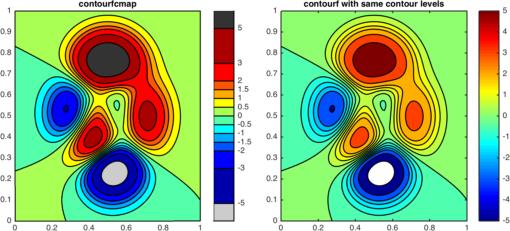 contourfcmap: filled contour plot with precise colormap