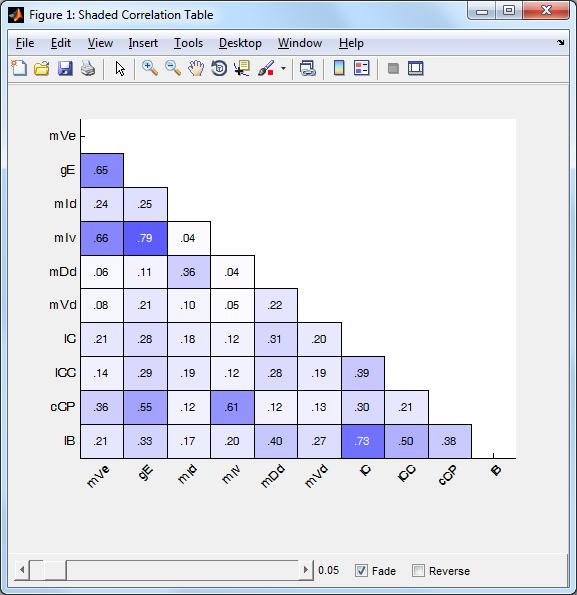 correlation matrix matlab