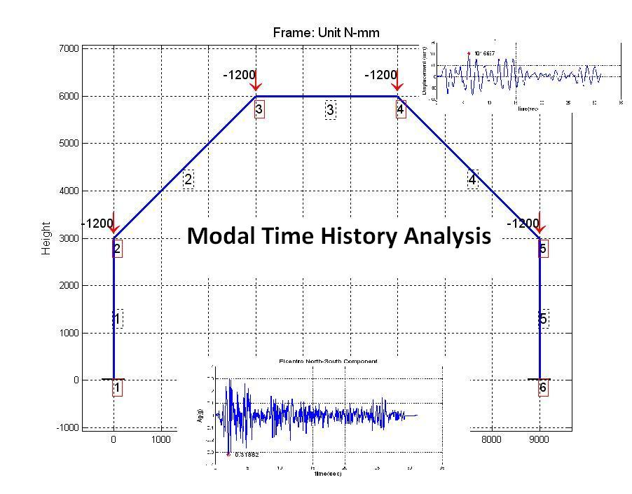 an analysis of the time in history Time to event analyses (aka, survival analysis and event history analysis) are used often within medical, sales and epidemiological research some examples of time-to.