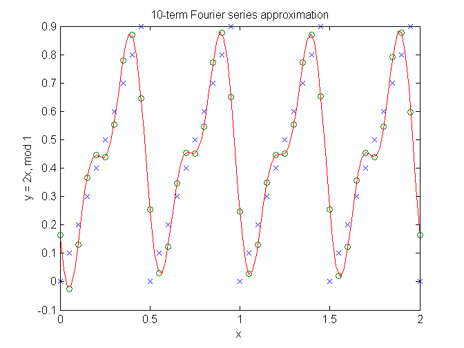 Simple real Fourier series approximation - File Exchange