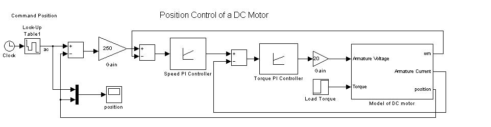 Position Control of a DC Motor - File Exchange - MATLAB Central
