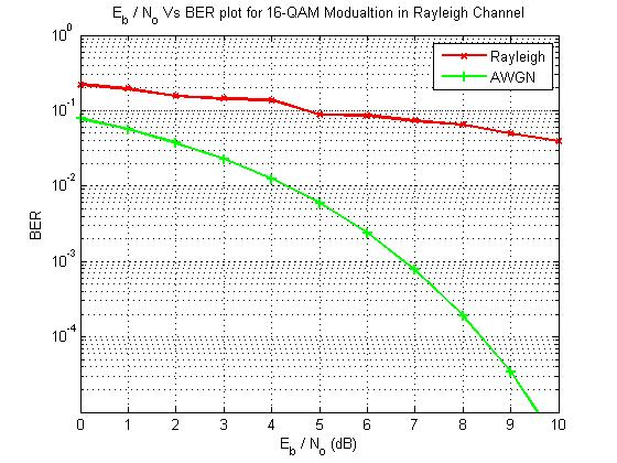 16 QAM simulation in Rayleigh Channel - File Exchange - MATLAB Central