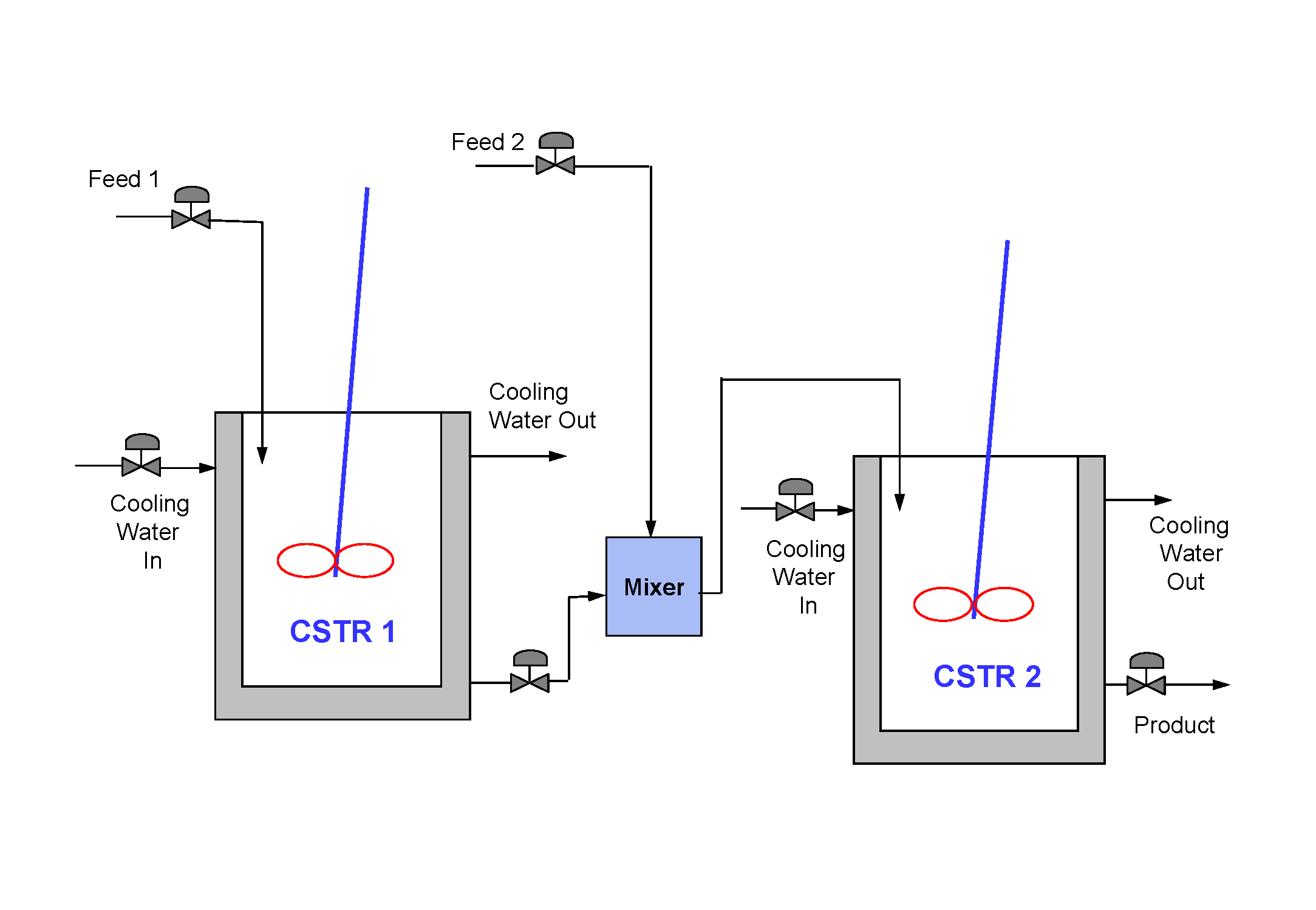 A linear state space of the model is developed for the plant the model has six states two inputs two cooling water flow rates and two disturbances