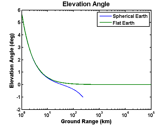Earth Work In Elevation : Spherical earth elevation angle file exchange matlab