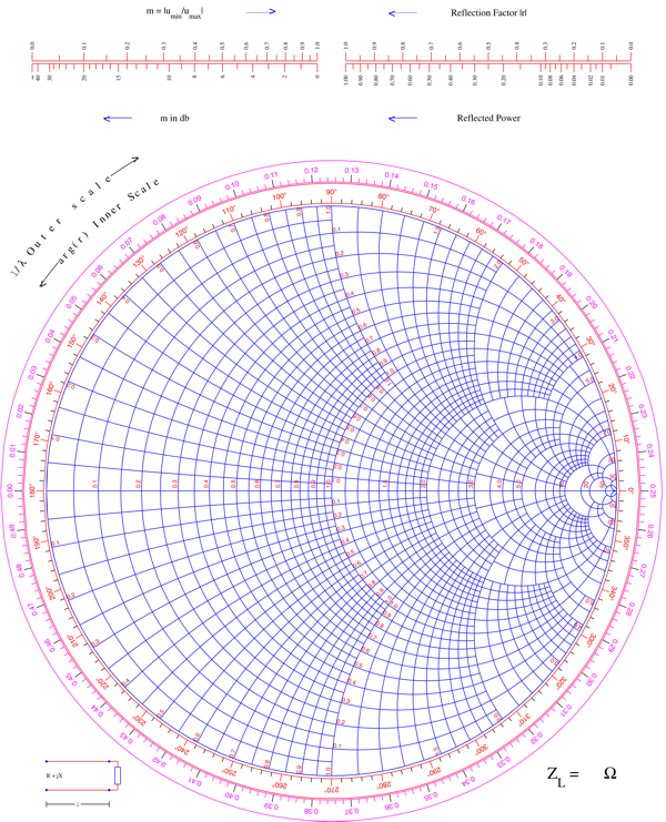 Smith Chart Color Rebellions