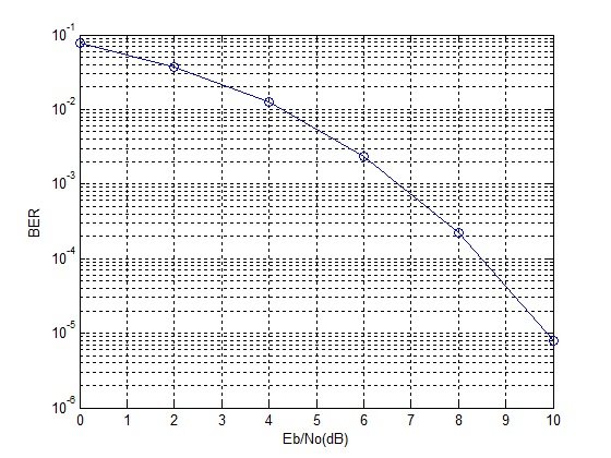 QPSK Modulation in AWGN - File Exchange - MATLAB Central