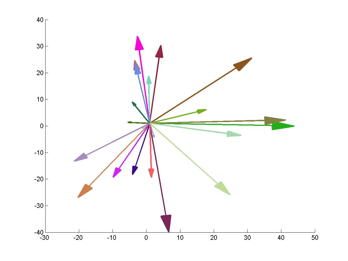 Drawing Lines Matlab : Plot arrowhead file exchange matlab central