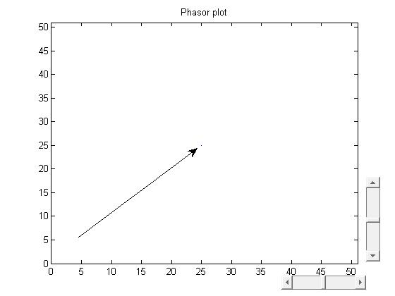 Basic Phasor Plot File Exchange Matlab Central