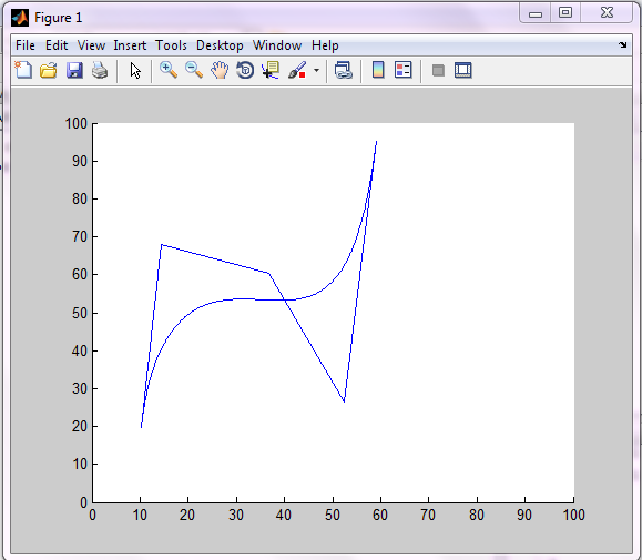 Generalised bezier curve matlab code - File Exchange