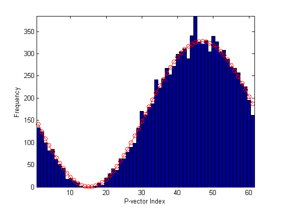 generate random number with equal probability matlab