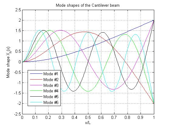 Cantilever beam calculations - File Exchange - MATLAB Central