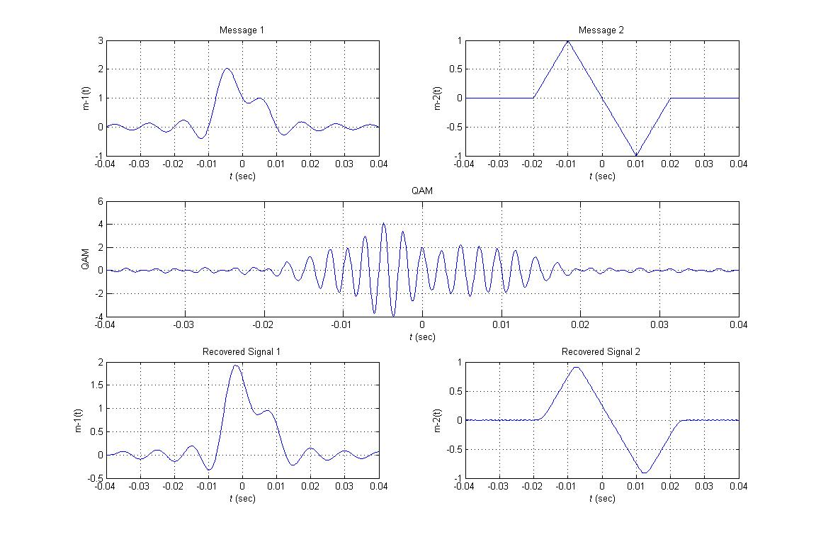 Quadrature Amplitude Modulation QAM