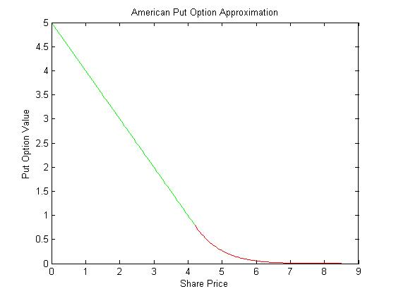 American binary put option