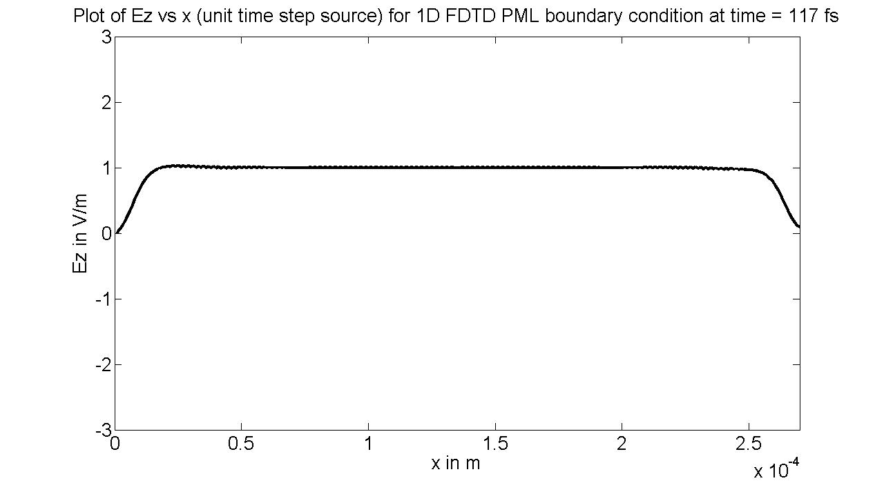 Program16 1D FDTD with Perfectly Matched Layer boundary