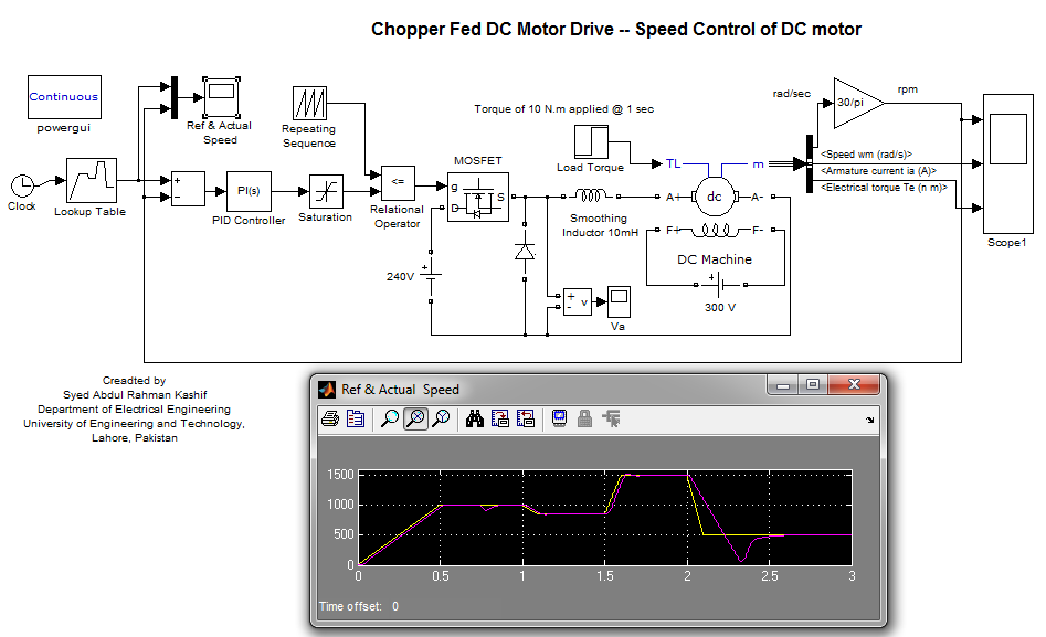 Chopper Fed Dc Motor Drive Speed Control Of Dc Motor